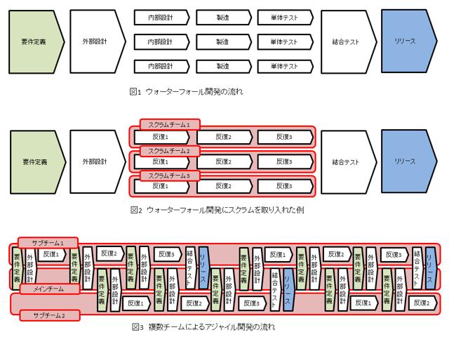 Agile Japan 2015